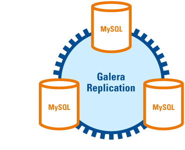 galera_replication1